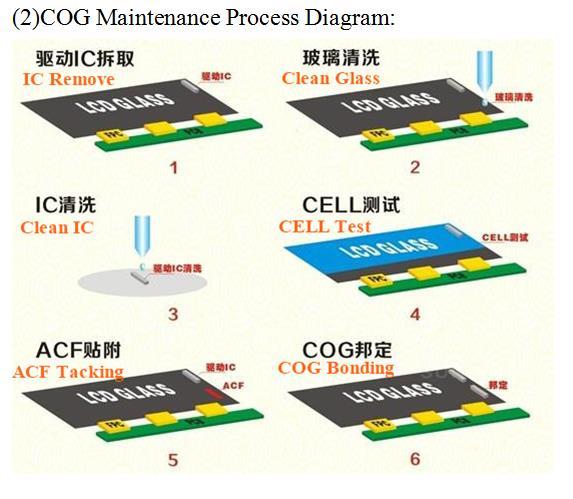 COG 工艺流程 2