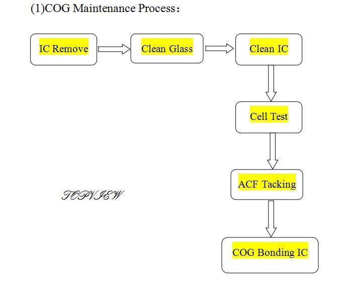 COG 工艺流程