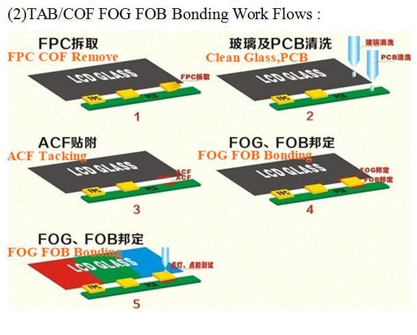 FOG 绑定工艺图2