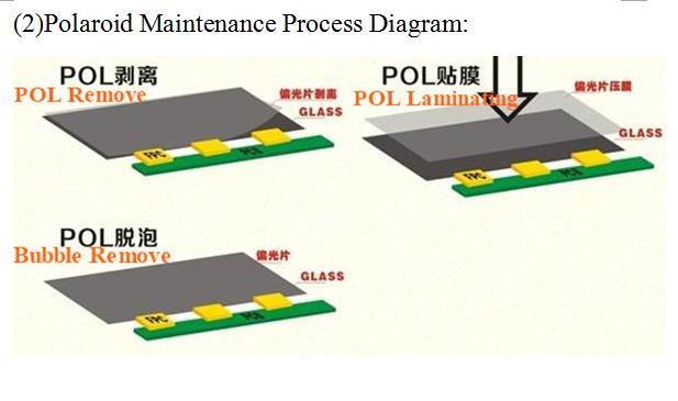 POL process work flows 2
