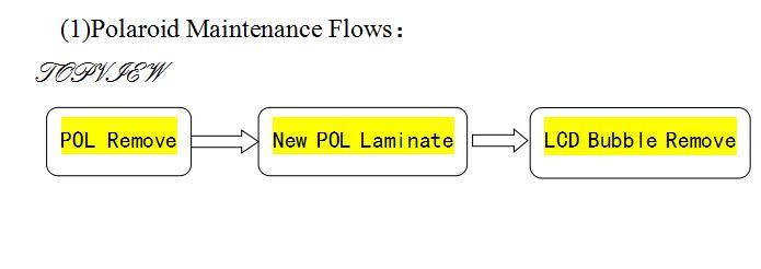 POL process work flows